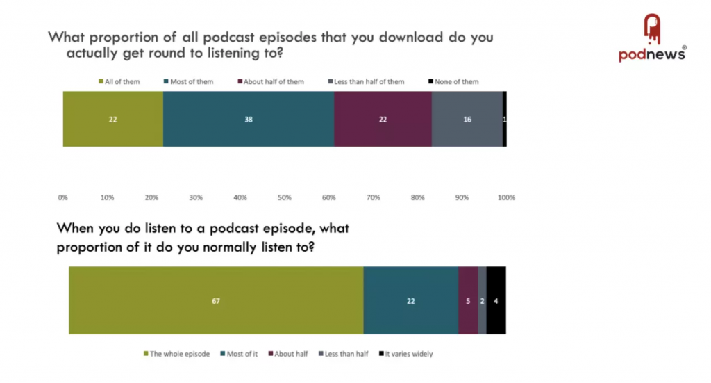 Podcast episodes and how popular they have become via PodNews
