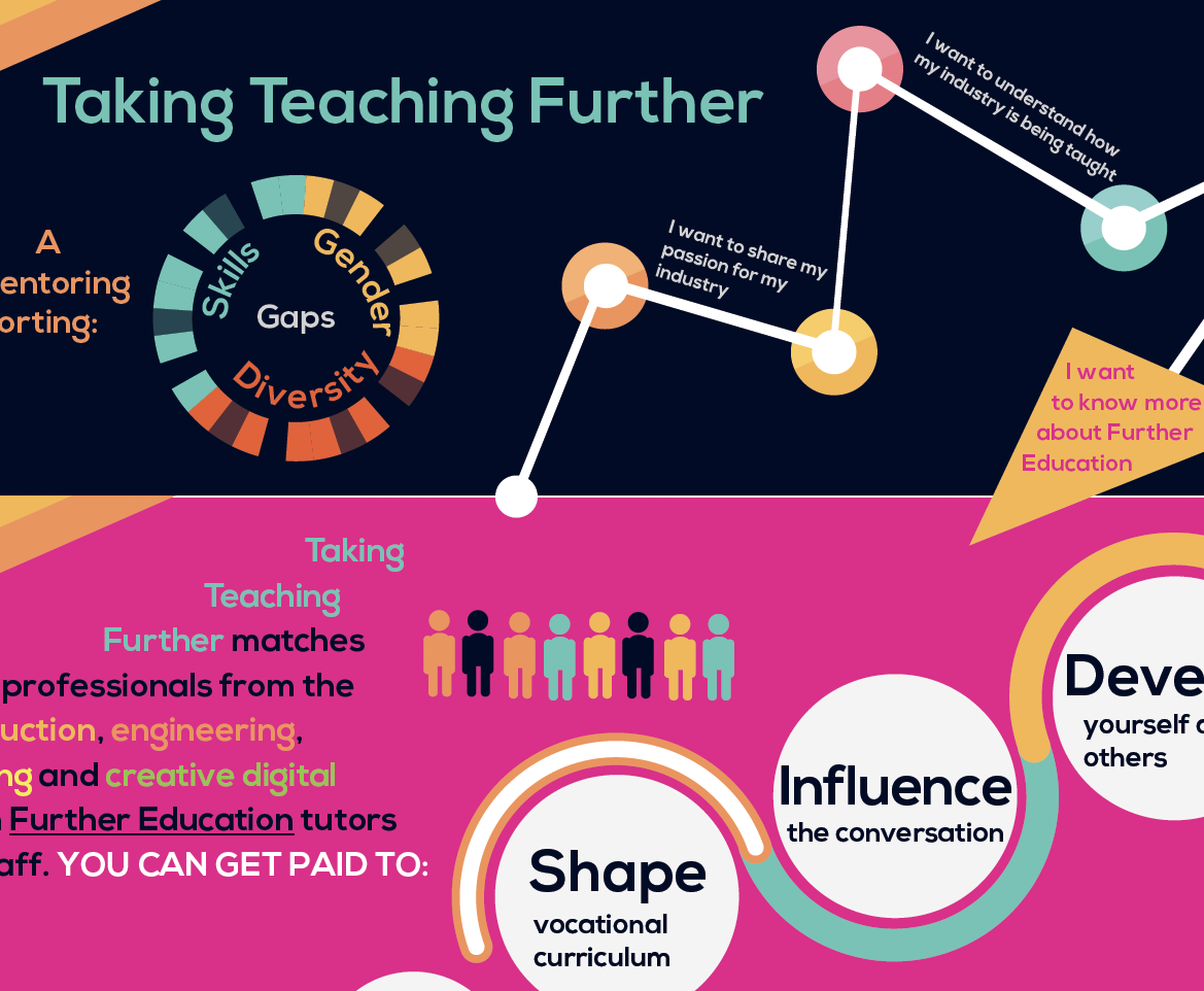 Taking Teaching Further, graphic design by Shake It Up Creative