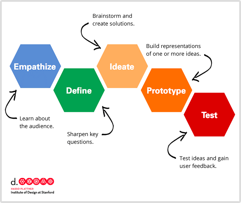 5 phases of Design Thinking by Institute of Design at Stanford